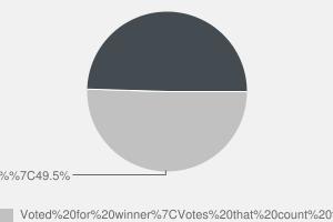 2010 General Election result in Basingstoke